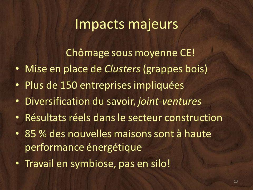 Impacts majeurs Chômage sous moyenne CE.