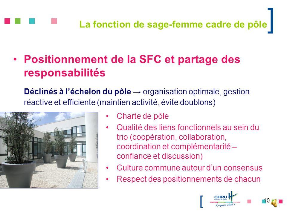 10 La fonction de sage-femme cadre de pôle Positionnement de la SFC et partage des responsabilités Déclinés à léchelon du pôle organisation optimale,