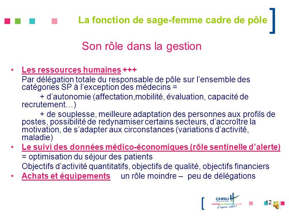 12 La fonction de sage-femme cadre de pôle Les ressources humaines +++ Par délégation totale du responsable de pôle sur lensemble des catégories SP à