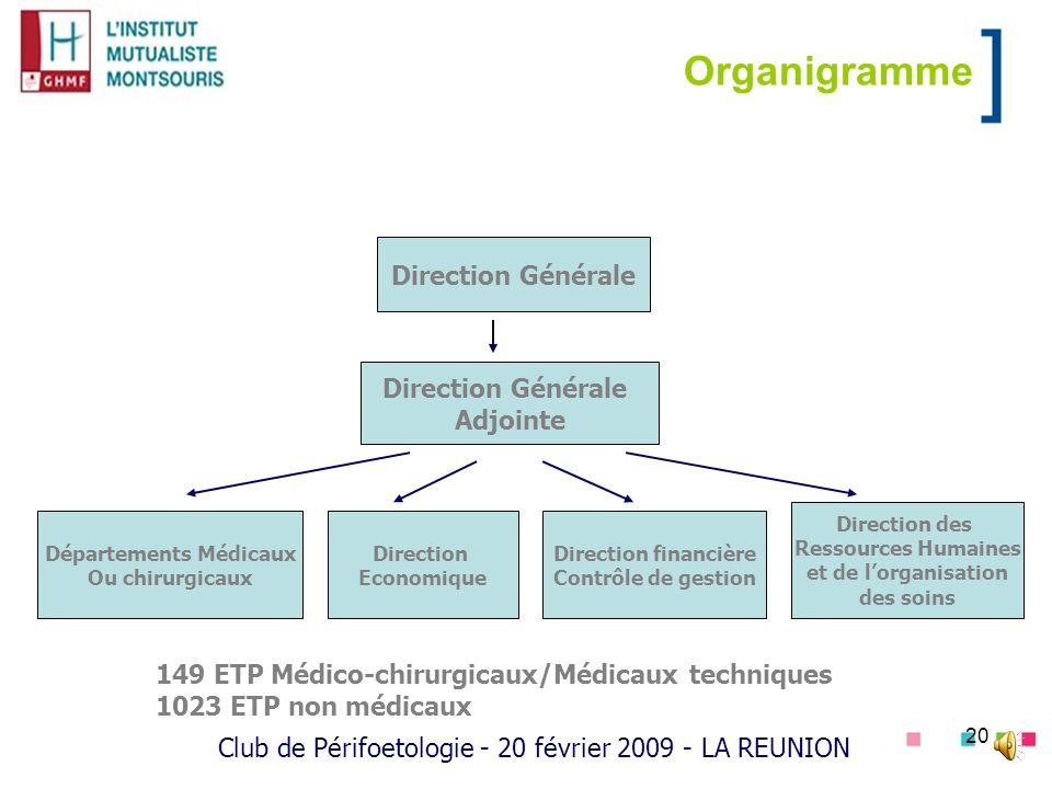 20 Organigramme Direction Générale Adjointe Départements Médicaux Ou chirurgicaux Direction Economique Direction financière Contrôle de gestion Direct