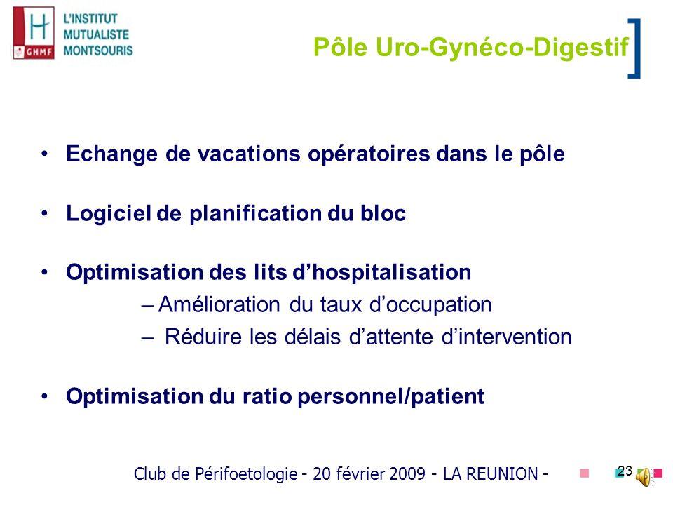 23 Pôle Uro-Gynéco-Digestif Echange de vacations opératoires dans le pôle Logiciel de planification du bloc Optimisation des lits dhospitalisation –Am