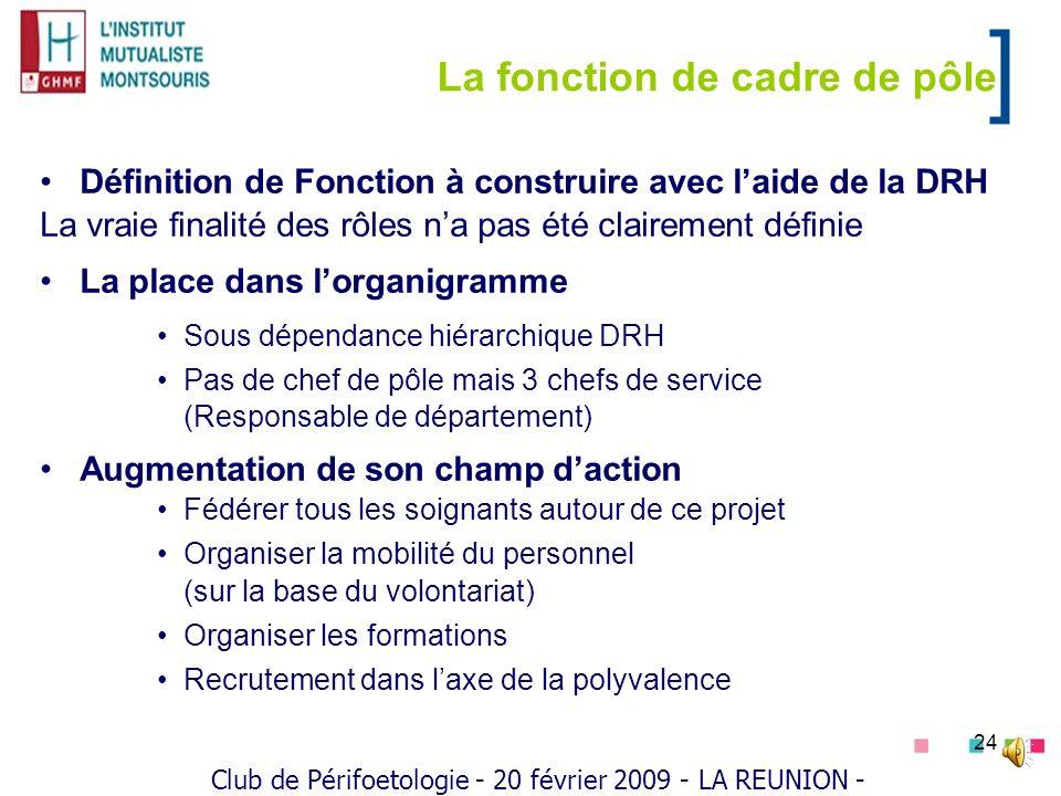 24 La fonction de cadre de pôle Définition de Fonction à construire avec laide de la DRH La vraie finalité des rôles na pas été clairement définie La
