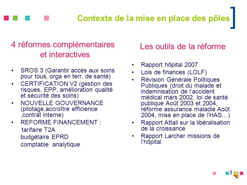 3 Contexte de la mise en place des pôles 4 réformes complémentaires et interactives SROS 3 (Garantir accès aux soins pour tous, orga en terr. de santé