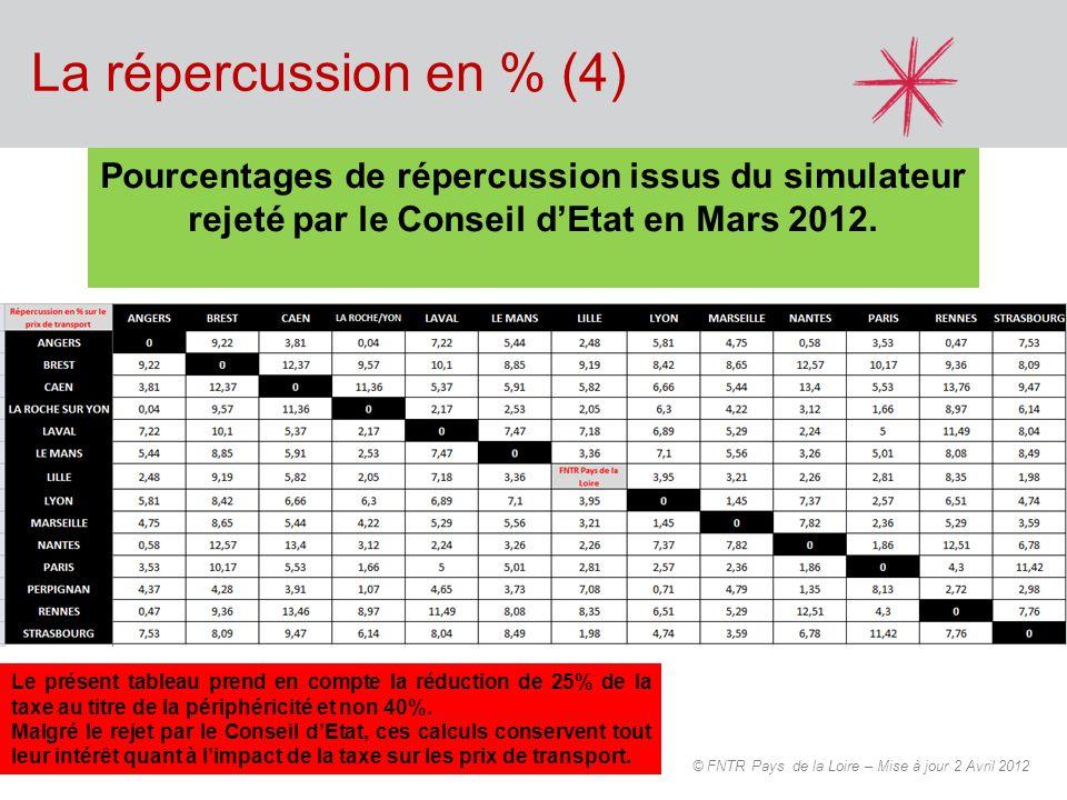 La répercussion en % (4) © FNTR Pays de la Loire – Mise à jour 2 Avril 2012 Pourcentages de répercussion issus du simulateur rejeté par le Conseil dEt
