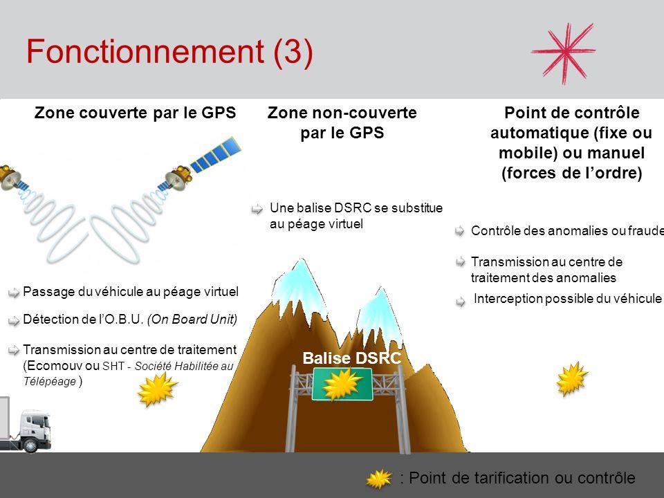 Fonctionnement (3) FNTR Pays de la Loire - 20 Février 2012 Zone couverte par le GPSZone non-couverte par le GPS Balise DSRC Passage du véhicule au péa