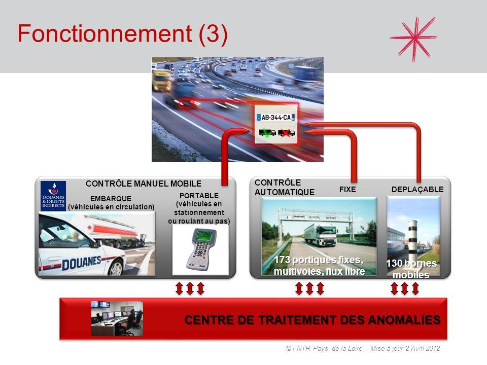 Le coût 1,8 milliards deuros 860 M de recettes pour lÉtat (versés à l AFITF) 200 M de recettes pour les collectivités locales 240 M à 340 M de frais de collecte 400 M deffet report sur les autoroutes concédées Un réseau taxé de 15 000 km … en Juillet 2013 10 000 km d autoroutes non concédées et réseau à 2x2 voies 5 000 km d itinéraires sur routes départementales © FNTR Pays de la Loire – Mise à jour 2 Avril 2012
