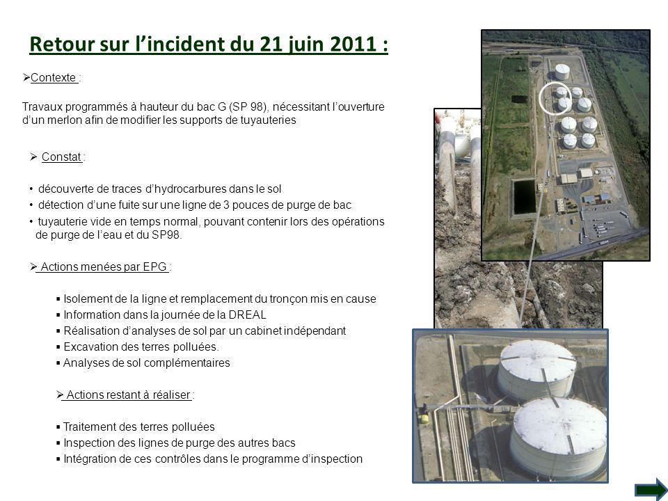 Retour sur lincident du 21 juin 2011 : Contexte : Travaux programmés à hauteur du bac G (SP 98), nécessitant louverture dun merlon afin de modifier le