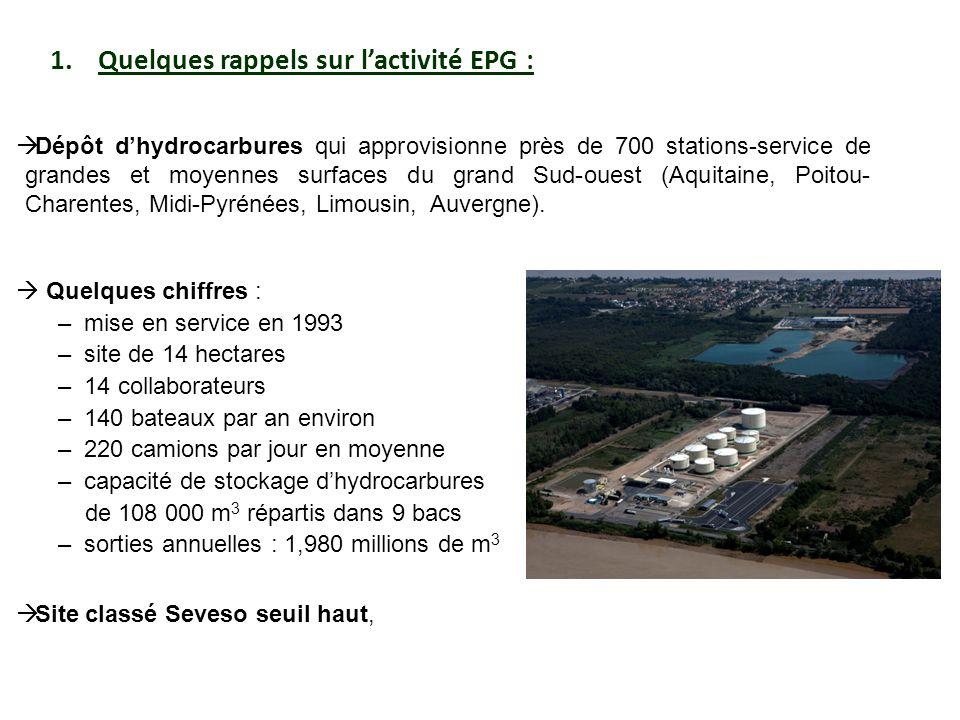1.Quelques rappels sur lactivité EPG : Dépôt dhydrocarbures qui approvisionne près de 700 stations-service de grandes et moyennes surfaces du grand Su