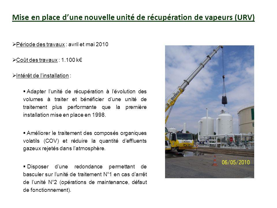 Mise en place dune nouvelle unité de récupération de vapeurs (URV) Période des travaux : avril et mai 2010 Coût des travaux : 1.100 k Intérêt de linst