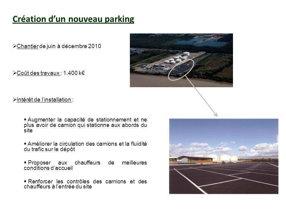 Création dun nouveau parking Chantier de juin à décembre 2010 Coût des travaux : 1.400 k Intérêt de linstallation : Augmenter la capacité de stationne