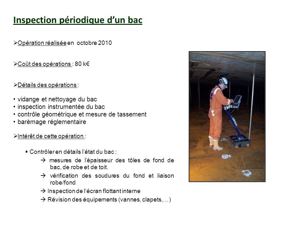Inspection périodique dun bac Opération réalisée en octobre 2010 Coût des opérations : 80 k Détails des opérations : vidange et nettoyage du bac inspe