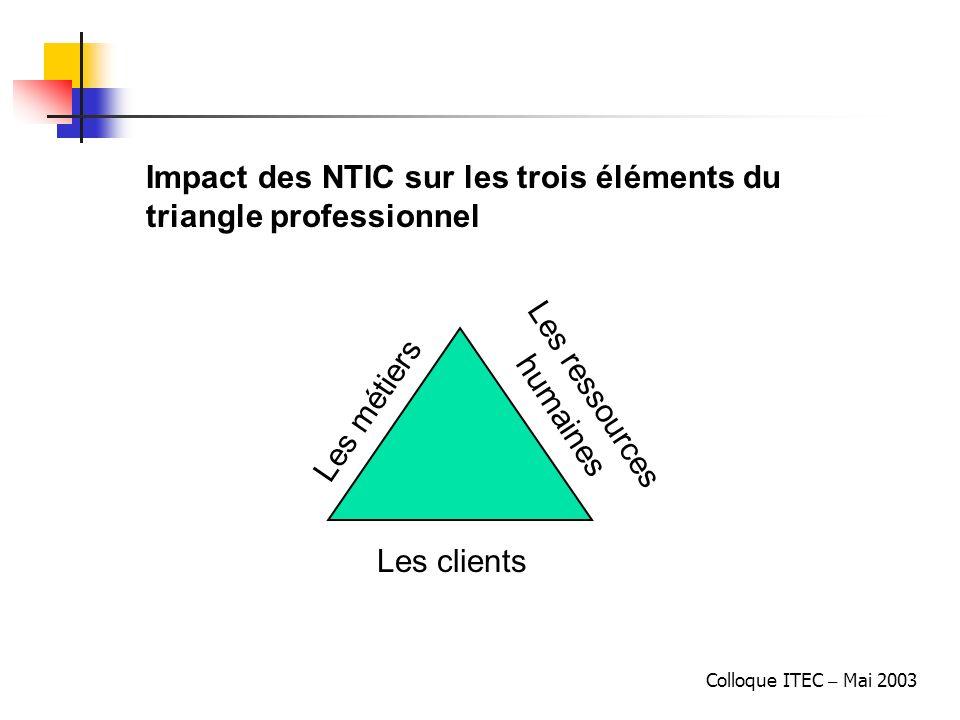 Colloque ITEC – Mai 2003 Les clients : NTIC = Organisation Lorganisation sappuyant sur les NTIC créé des impératifs qui font appel à des nouveaux modes de comportement Bien utilisées les NTIC améliorent laptitude à la prise de décision et au contrôle de gestion, réduisent les coûts de transaction et élargissent les horizons de lentreprise.