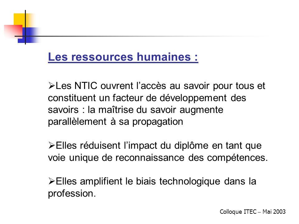 Colloque ITEC – Mai 2003 Les ressources humaines : Les NTIC ouvrent laccès au savoir pour tous et constituent un facteur de développement des savoirs