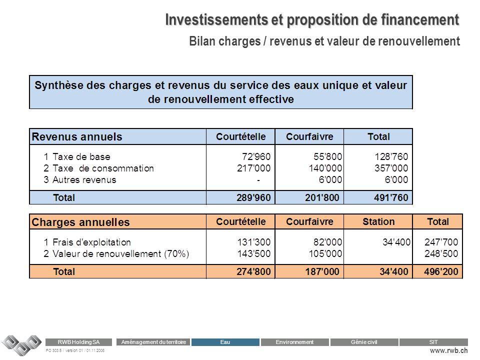 FO 303.5 / version 01 / 01.11.2008 www.rwb.ch Aménagement du territoire RWB Holding SA Eau Génie civilSIT Environnement Investissements et proposition