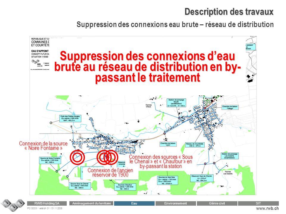 FO 303.5 / version 01 / 01.11.2008 www.rwb.ch Aménagement du territoire RWB Holding SA Eau Génie civilSIT Environnement Description des travaux Suppre