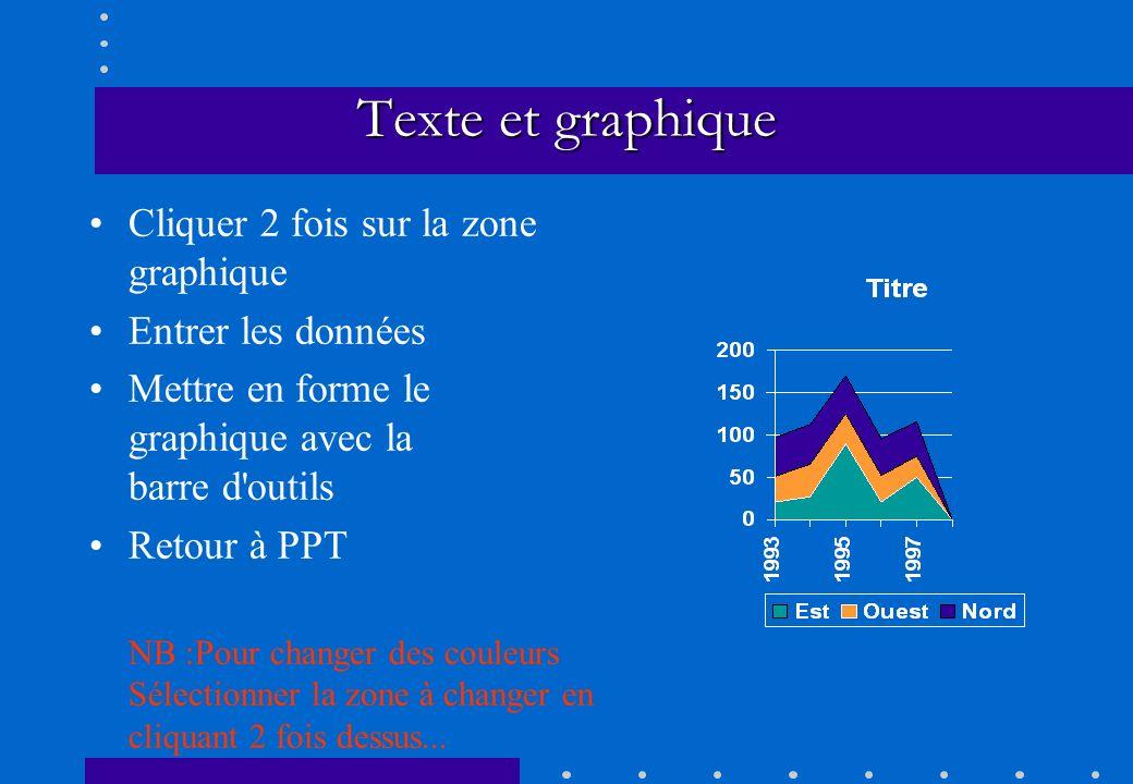 Texte et graphique Cliquer 2 fois sur la zone graphique Entrer les données Mettre en forme le graphique avec la barre d'outils Retour à PPT NB :Pour c