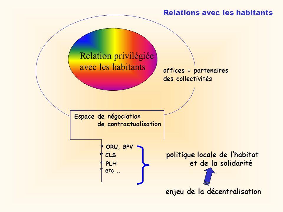 offices = partenaires des collectivités Espace de négociation de contractualisation * ORU, GPV * CLS politique locale de lhabitat *¨PLH et de la solidarité * etc..