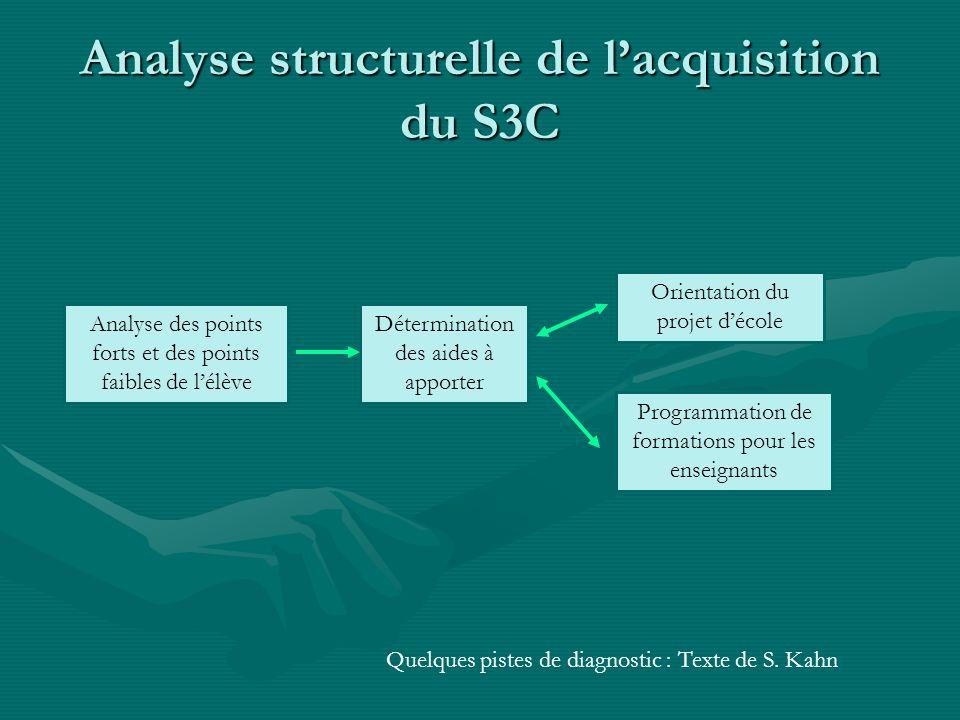 Analyse structurelle de lacquisition du S3C Analyse des points forts et des points faibles de lélève Détermination des aides à apporter Orientation du