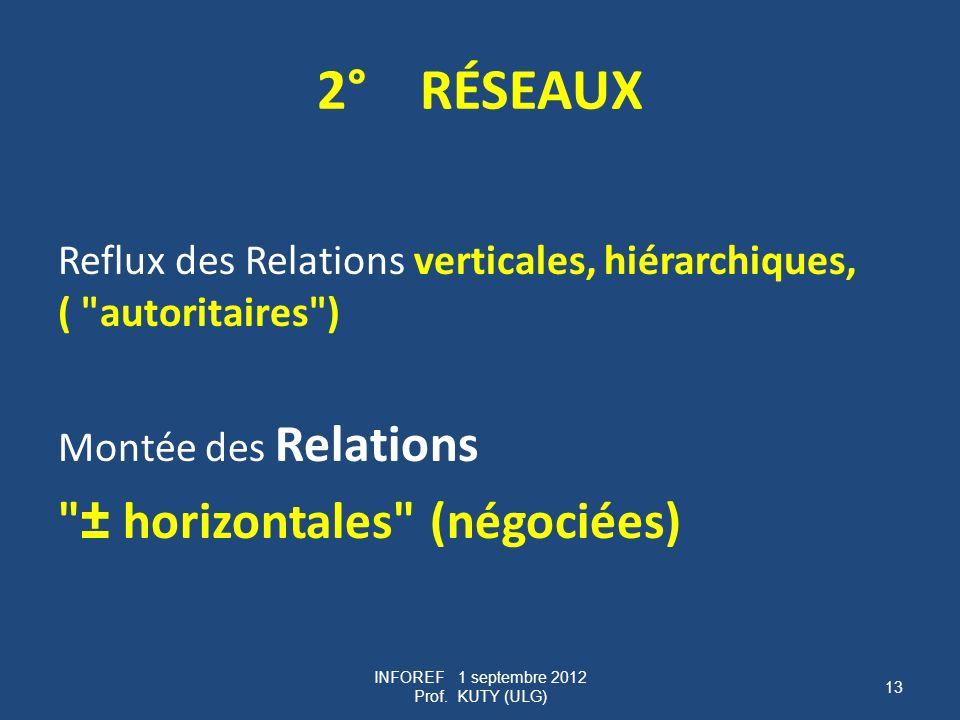 2° RÉSEAUX Reflux des Relations verticales, hiérarchiques, ( autoritaires ) Montée des Relations ± horizontales (négociées) INFOREF 1 septembre 2012 Prof.