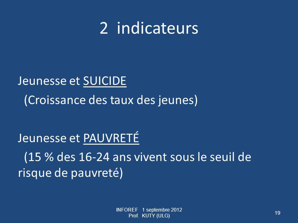 2 indicateurs Jeunesse et SUICIDE (Croissance des taux des jeunes) Jeunesse et PAUVRETÉ (15 % des 16-24 ans vivent sous le seuil de risque de pauvreté) INFOREF 1 septembre 2012 Prof.