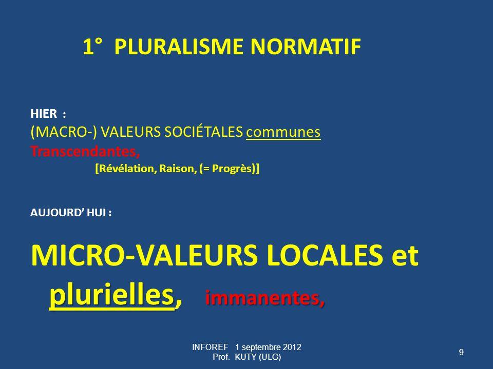 9 1° PLURALISME NORMATIF HIER : (MACRO-) VALEURS SOCIÉTALES communes Transcendantes, [Révélation, Raison, (= Progrès)] AUJOURD HUI : plurielles immanentes, MICRO-VALEURS LOCALES et plurielles, immanentes,