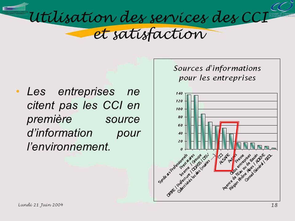 Lundi 21 Juin 2004 18 Utilisation des services des CCI et satisfaction Les entreprises ne citent pas les CCI en première source dinformation pour lenvironnement.