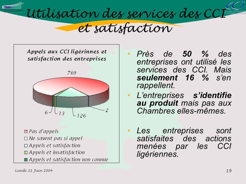 Lundi 21 Juin 2004 19 Utilisation des services des CCI et satisfaction Près de 50 % des entreprises ont utilisé les services des CCI.