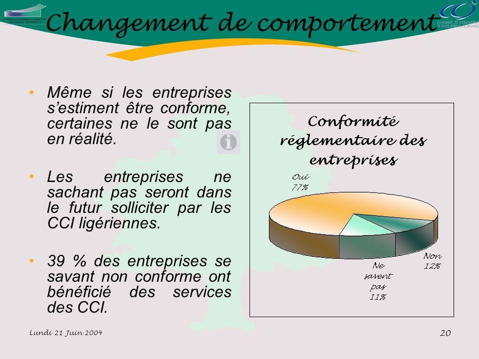 Lundi 21 Juin 2004 20 Changement de comportement Même si les entreprises sestiment être conforme, certaines ne le sont pas en réalité.