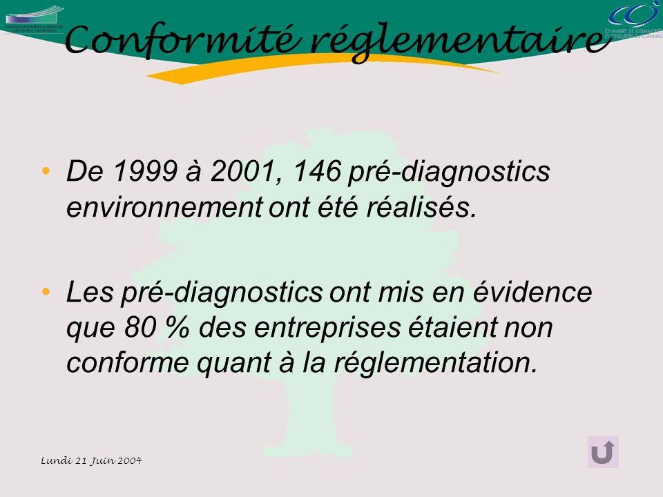 Lundi 21 Juin 2004 Conformité réglementaire De 1999 à 2001, 146 pré-diagnostics environnement ont été réalisés.