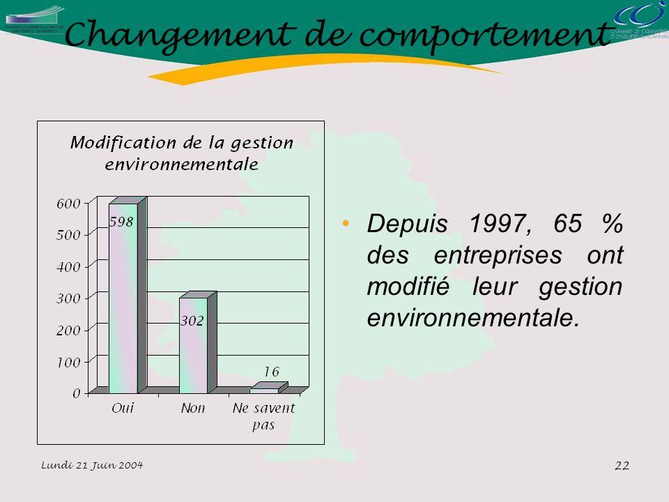 Lundi 21 Juin 2004 22 Changement de comportement Depuis 1997, 65 % des entreprises ont modifié leur gestion environnementale.