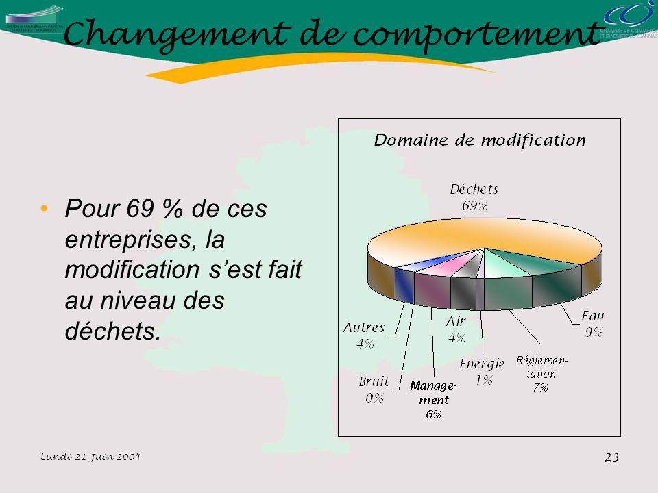 Lundi 21 Juin 2004 23 Changement de comportement Pour 69 % de ces entreprises, la modification sest fait au niveau des déchets.