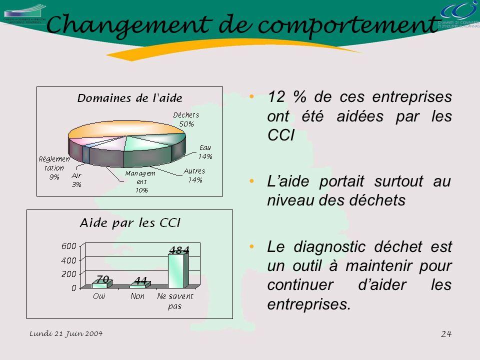 Lundi 21 Juin 2004 24 Changement de comportement 12 % de ces entreprises ont été aidées par les CCI Laide portait surtout au niveau des déchets Le diagnostic déchet est un outil à maintenir pour continuer daider les entreprises.