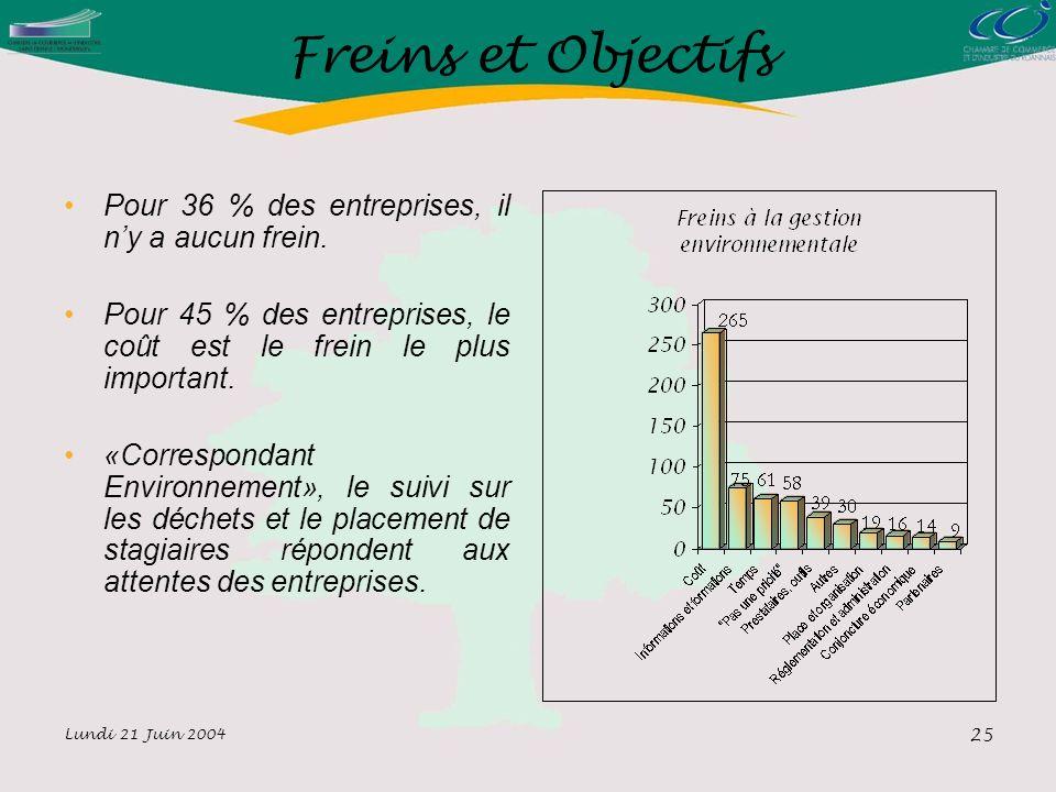 Lundi 21 Juin 2004 25 Freins et Objectifs Pour 36 % des entreprises, il ny a aucun frein.