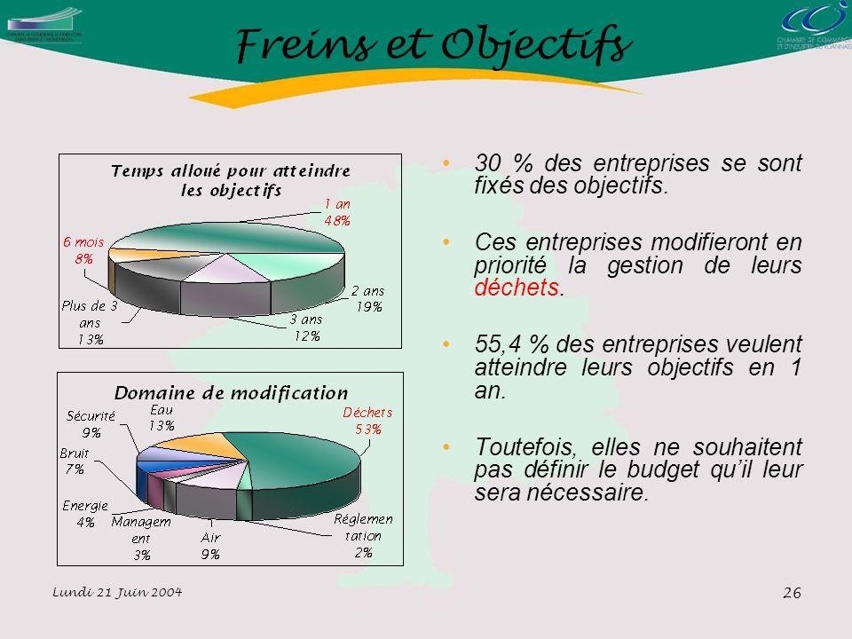 Lundi 21 Juin 2004 26 Freins et Objectifs 30 % des entreprises se sont fixés des objectifs.