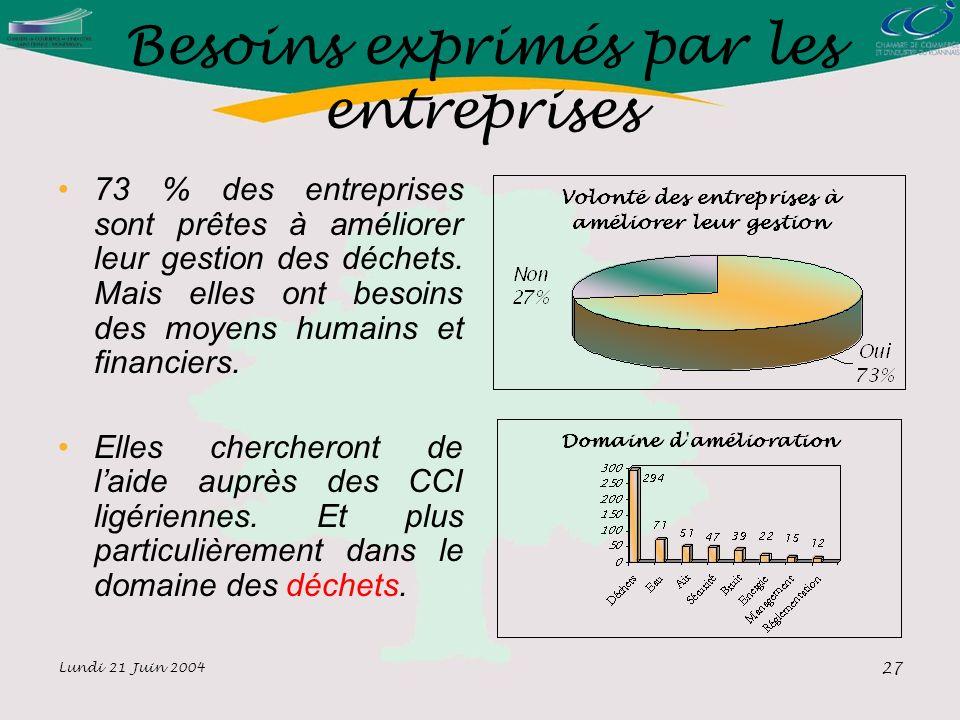 Lundi 21 Juin 2004 27 Besoins exprimés par les entreprises 73 % des entreprises sont prêtes à améliorer leur gestion des déchets.