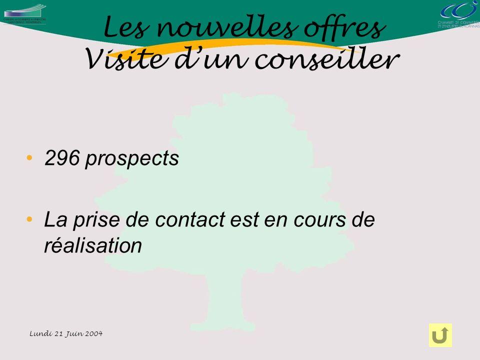 Lundi 21 Juin 2004 296 prospects La prise de contact est en cours de réalisation Les nouvelles offres Visite dun conseiller