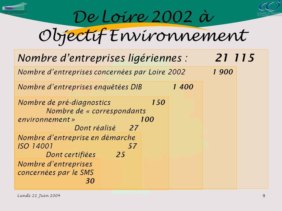 Lundi 21 Juin 2004 4 De Loire 2002 à Objectif Environnement Nombre dentreprises ligériennes : 21 115 Nombre dentreprises concernées par Loire 2002 1 900 Nombre dentreprises enquêtées DIB 1 400 Nombre de pré-diagnostics 150 Nombre de « correspondants environnement » 100 Dont réalisé 27 Nombre dentreprise en démarche ISO 14001 57 Dont certifiées 25 Nombre dentreprises concernées par le SMS 30