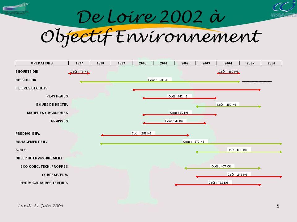 Lundi 21 Juin 2004 5 De Loire 2002 à Objectif Environnement