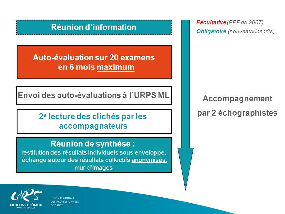 2 e lecture des clichés par les accompagnateurs Auto-évaluation sur 20 examens en 6 mois maximum Réunion de synthèse : restitution des résultats indiv
