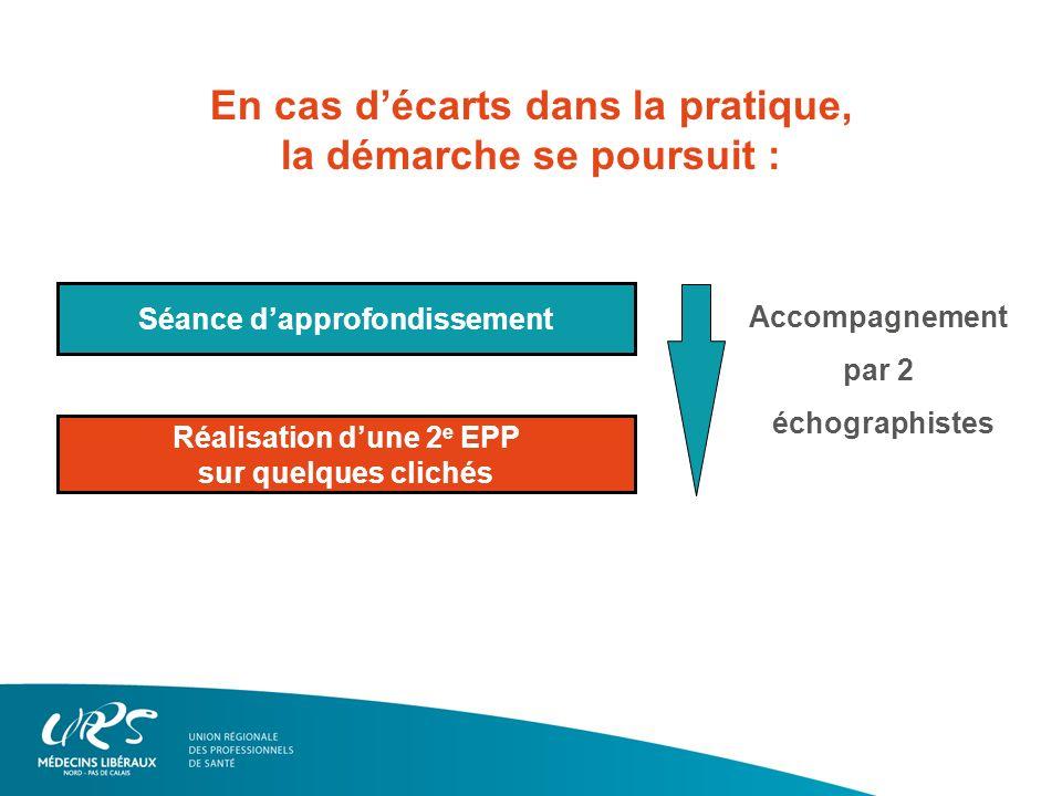 Réalisation dune 2 e EPP sur quelques clichés Séance dapprofondissement En cas décarts dans la pratique, la démarche se poursuit : Accompagnement par 2 échographistes