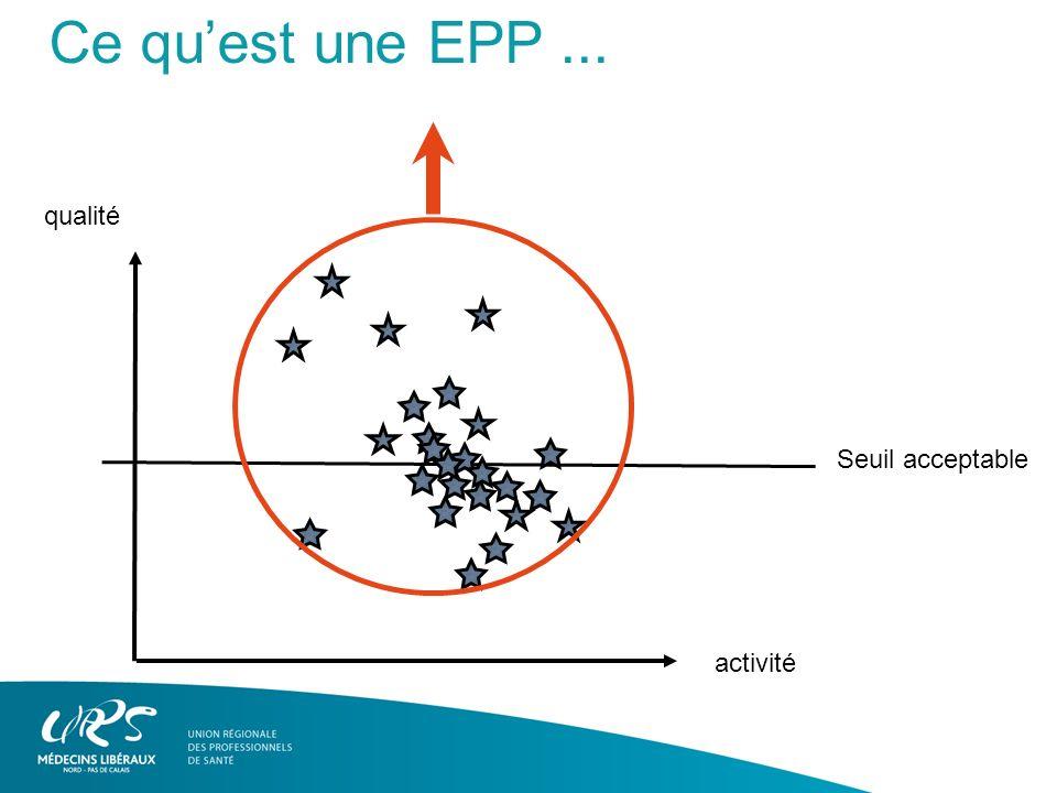 qualité activité Seuil acceptable Ce quest une EPP...