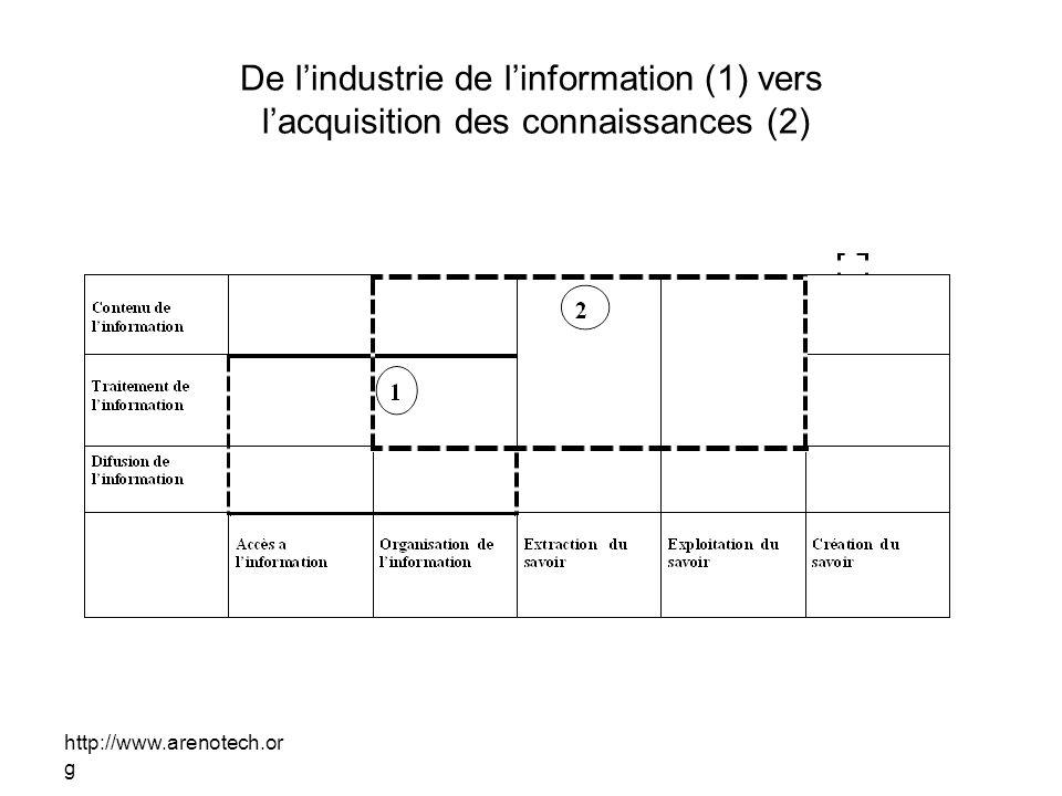http://www.arenotech.or g De lindustrie de linformation (1) vers lacquisition des connaissances (2)