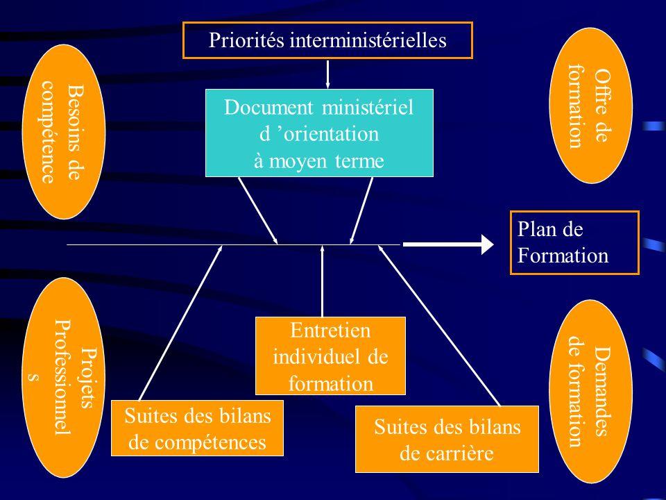 14 Priorités interministérielles Plan de Formation Offre de formation Demandes de formation Besoins de compétence Projets Professionnel s Document min
