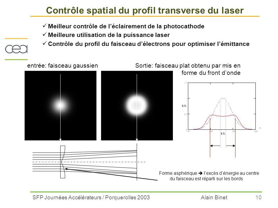 SFP Journées Accélérateurs / Porquerolles 2003 Alain Binet10 Meilleur contrôle de léclairement de la photocathode Meilleure utilisation de la puissanc