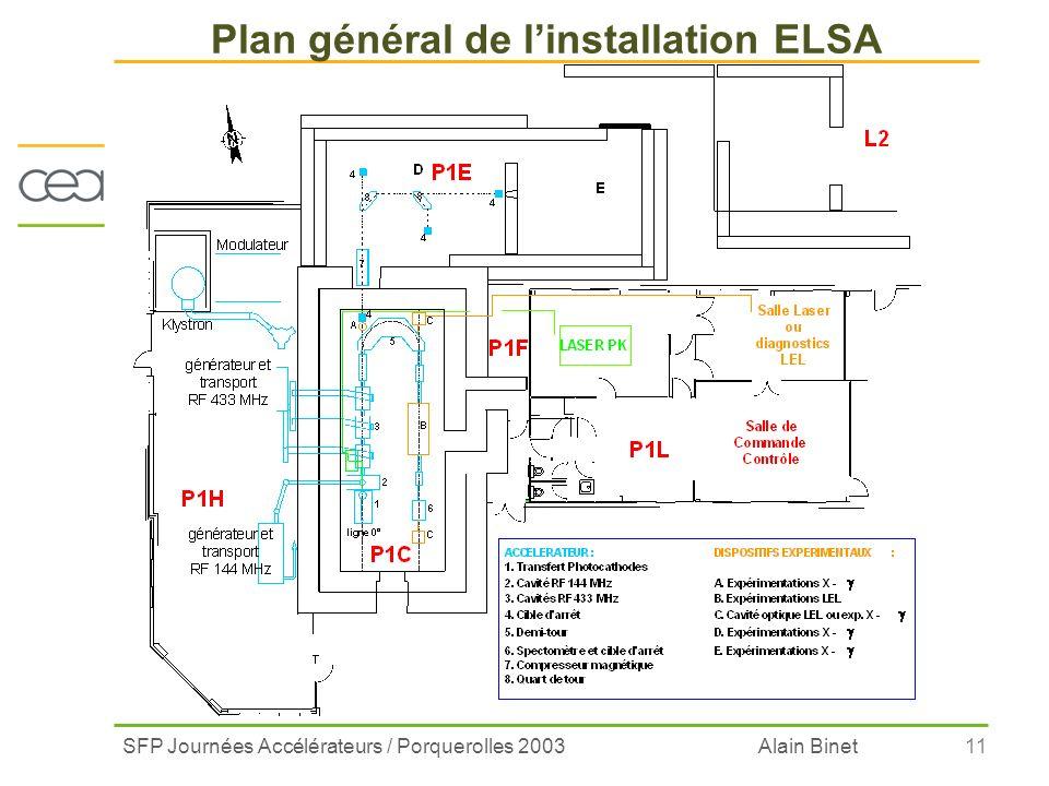 SFP Journées Accélérateurs / Porquerolles 2003 Alain Binet11 Plan général de linstallation ELSA