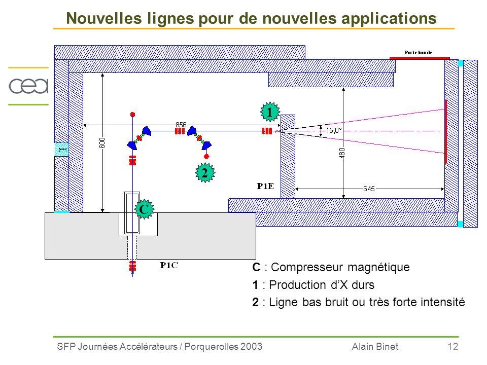 SFP Journées Accélérateurs / Porquerolles 2003 Alain Binet12 Nouvelles lignes pour de nouvelles applications C : Compresseur magnétique 1 : Production