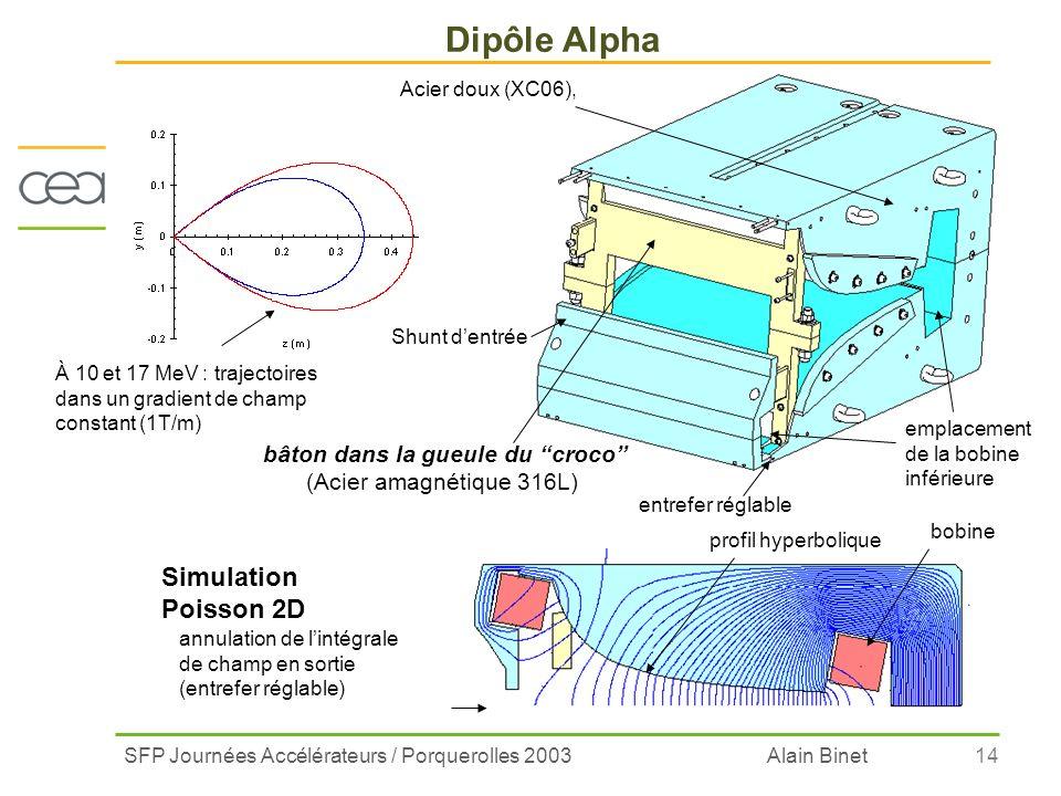 SFP Journées Accélérateurs / Porquerolles 2003 Alain Binet14 Dipôle Alpha annulation de lintégrale de champ en sortie (entrefer réglable) À 10 et 17 M