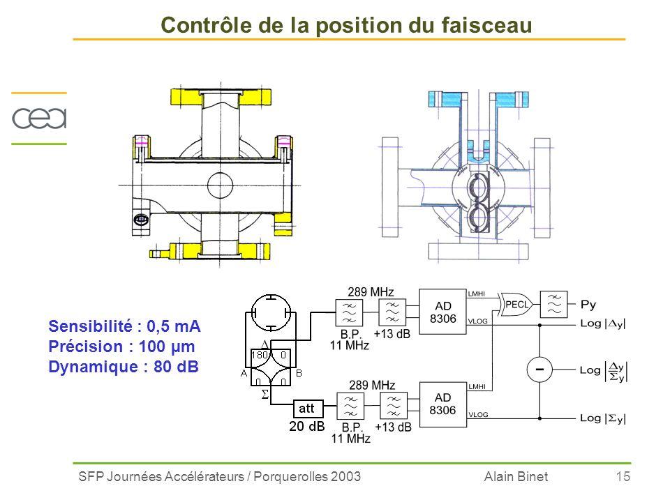 SFP Journées Accélérateurs / Porquerolles 2003 Alain Binet15 Sensibilité : 0,5 mA Précision : 100 µm Dynamique : 80 dB Contrôle de la position du fais