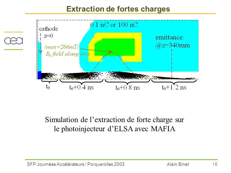 SFP Journées Accélérateurs / Porquerolles 2003 Alain Binet16 Extraction de fortes charges Simulation de lextraction de forte charge sur le photoinject