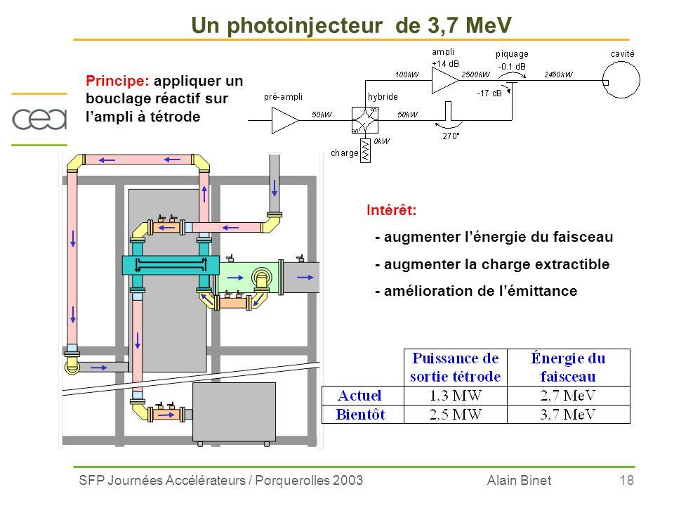 SFP Journées Accélérateurs / Porquerolles 2003 Alain Binet18 Un photoinjecteur de 3,7 MeV Principe: appliquer un bouclage réactif sur lampli à tétrode